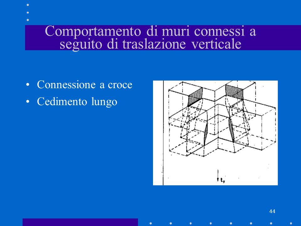 44 Comportamento di muri connessi a seguito di traslazione verticale Connessione a croce Cedimento lungo