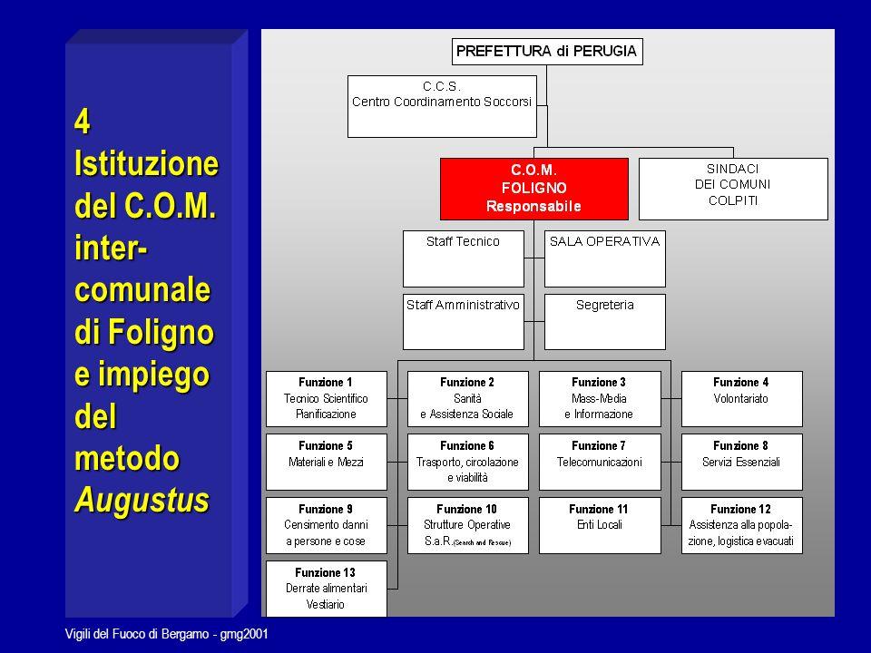 Vigili del Fuoco di Bergamo - gmg2001 Funzioni previste secondo il Metodo Augustus 1tecnico scientifico, pianificazione 2sanità, assist.