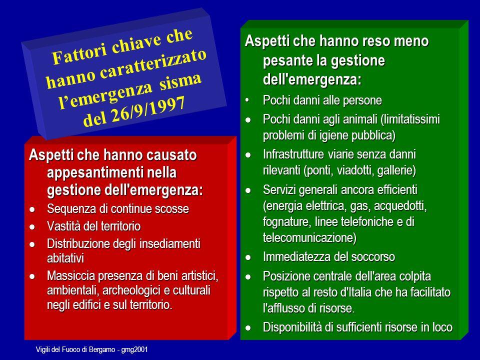 Vigili del Fuoco di Bergamo - gmg2001 Il C.O.M.
