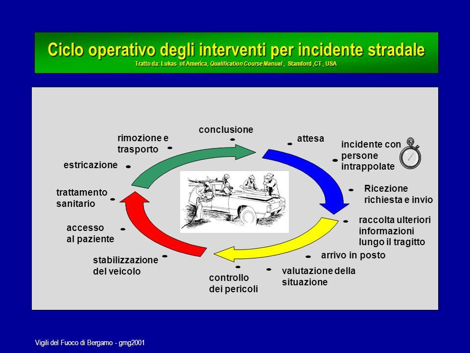 Vigili del Fuoco di Bergamo - gmg2001 Campo Base Vigili del Fuoco Nocera Umbra - 1997