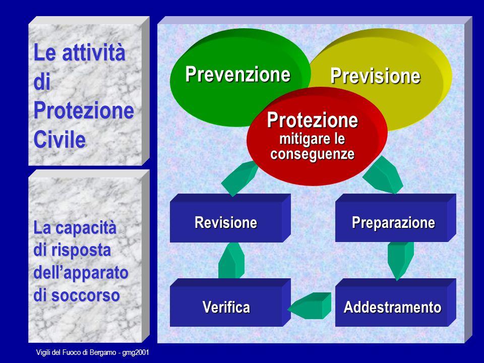 Vigili del Fuoco di Bergamo - gmg2001 Un possibile suddivisione dei settori di azione per le componenti prevalentemente operative in ambito di protezione civile Socio Sanitario Soccorso Tecnico Specialistico Logistica Assistenza Ordine Pubblico Altri Servizi di Supporto Tecnico
