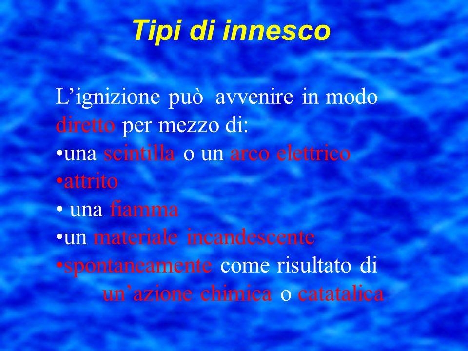 Esempio Gasolio Aria (21% O 2 ) T > 65°C Innesco