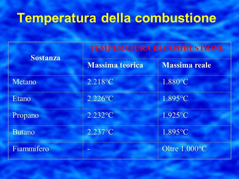 CombustibilePotere Calorifico InferiorePotere calorifico Superiore MJ/kgMJ/N m 3 MJ/d m 3 MJ/k g MJ/N m 3 MJ/dm 3 Benzina--31,4--33,8 Coke29,0--30,0--