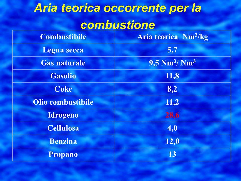 Temperatura della combustione Sostanza TEMPERATURA DI COMBUSTIONE Massima teoricaMassima reale Metano2.218°C1.880°C Etano2.226°C1.895°C Propano2.232°C