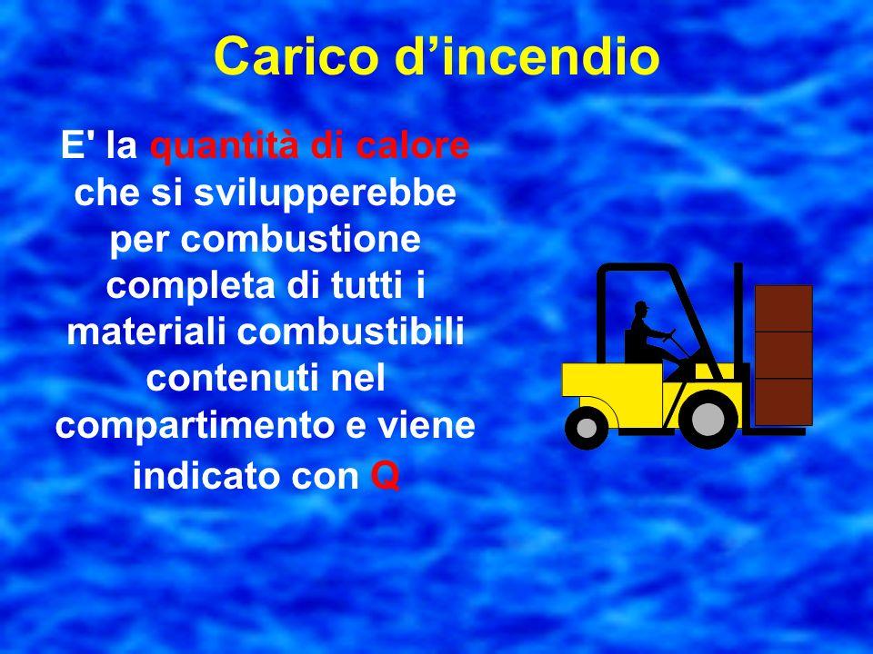 Compartimento E' un settore di edificio delimitato da elementi costruttivi atti ad impedire, per un prefissato periodo di tempo, la propagazione delli