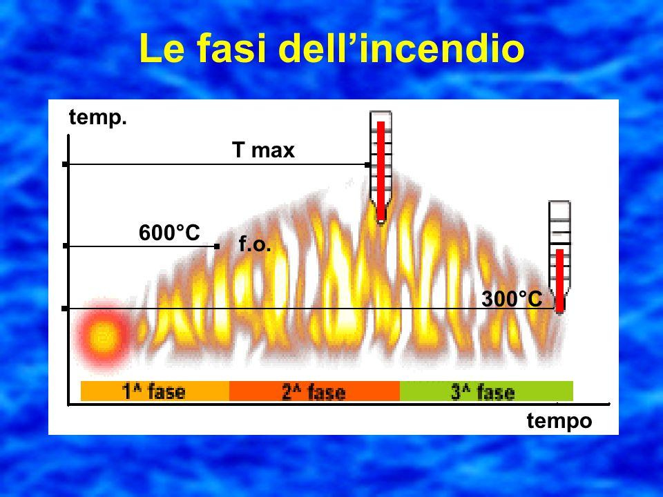 Fase di estinzione o raffreddamento Si caratterizza per una diminuzione della temperatura fino al valore di circa 300°C