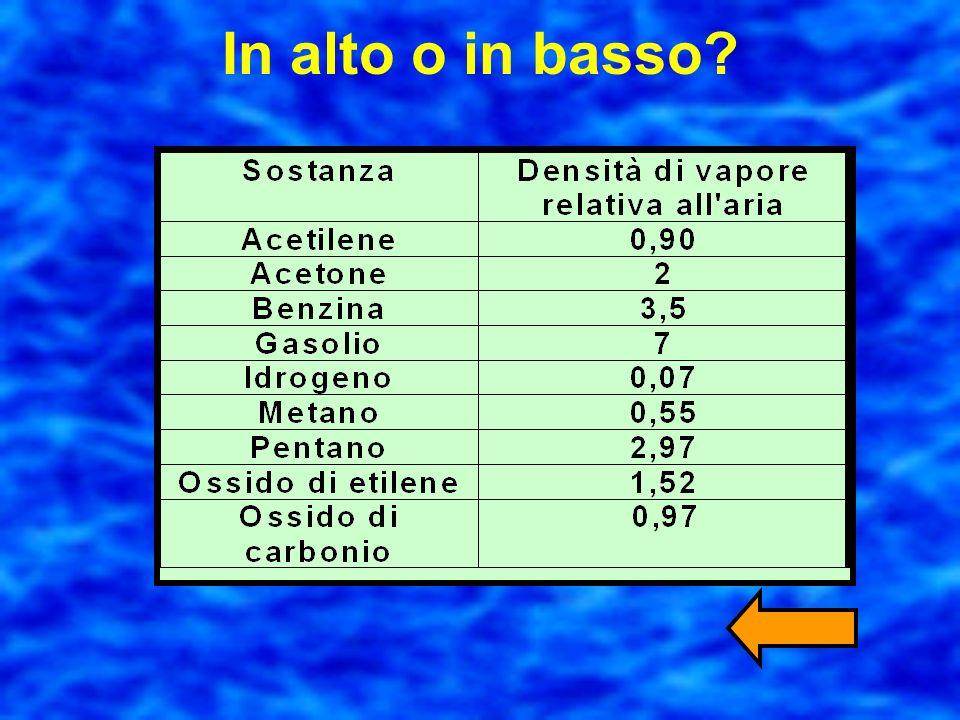 A cosa può servirci il peso atomico? Volumi uguali di gas diversi alle stesse condizioni di pressione e temperatura contengono lo stesso numero di mol