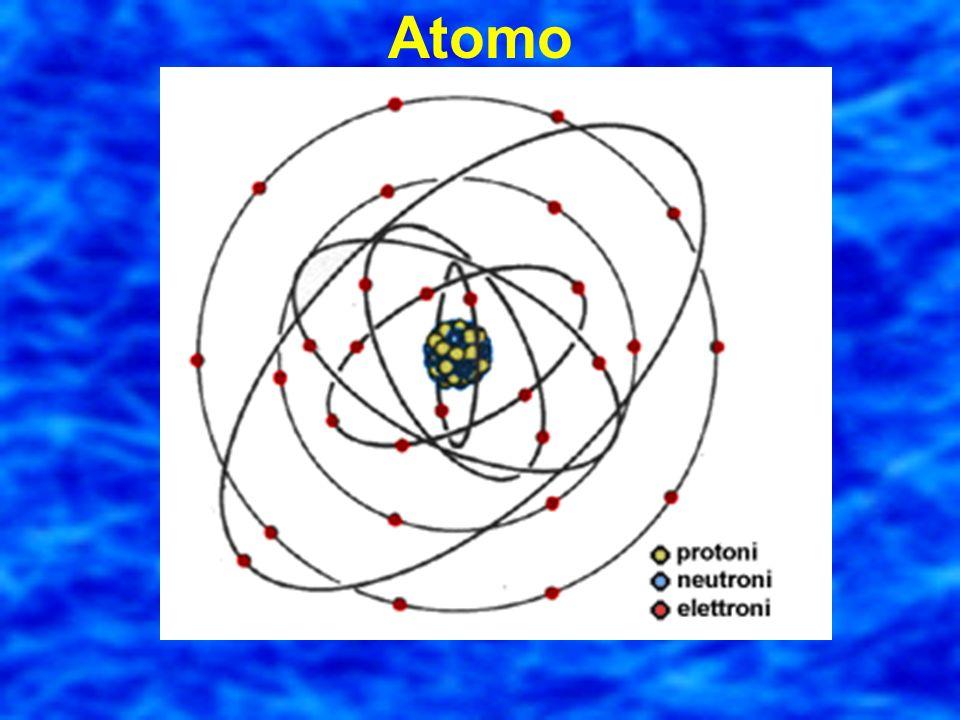 Latomo E praticamente vuoto! Esso è costituito da un nucleo piccolissimo e da particelle lontanissime che gli girano attorno