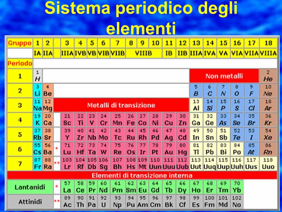 gli elementi vengono scritti in ordine crescente di numero atomico in righe orizzontali o periodi e andando a capo dopo il completamento dellultimo li