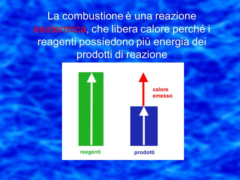 Esempio di combustione Due molecole di Idrogeno allo stato di gas 2H 2 Una molecole di ossigeno allo stato di gas O2O2 2(H 2 O) Due molecole di acqua