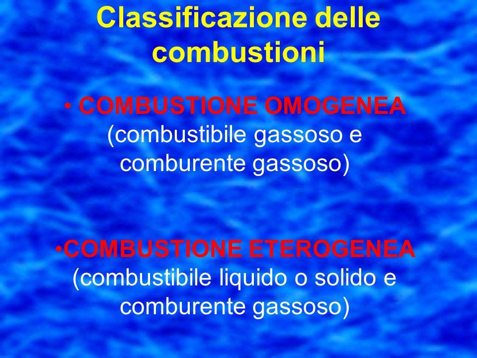 Classificazione delle combustioni con lintervento dellossigeno dellaria, come la combustione del carbone con lintervento di agenti diversi dallossigen