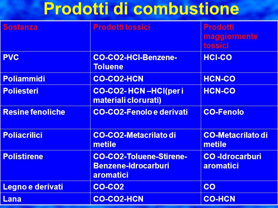 Prodotti di combustione Altri prodotti di reazione sono derivati: dello zolfo presente in quasi tutti i combustibili di gas inerti come l'azoto di gas
