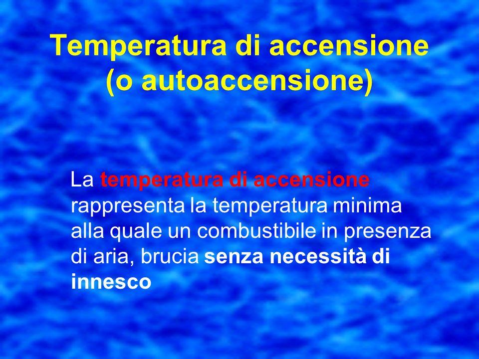 SostanzaTemperatura di infiammabilità (°C) Valori indicativi Acetone-18 categoria A Benzina-20 categoria A Gasolio65 categoria C Alcol etilico13 categ