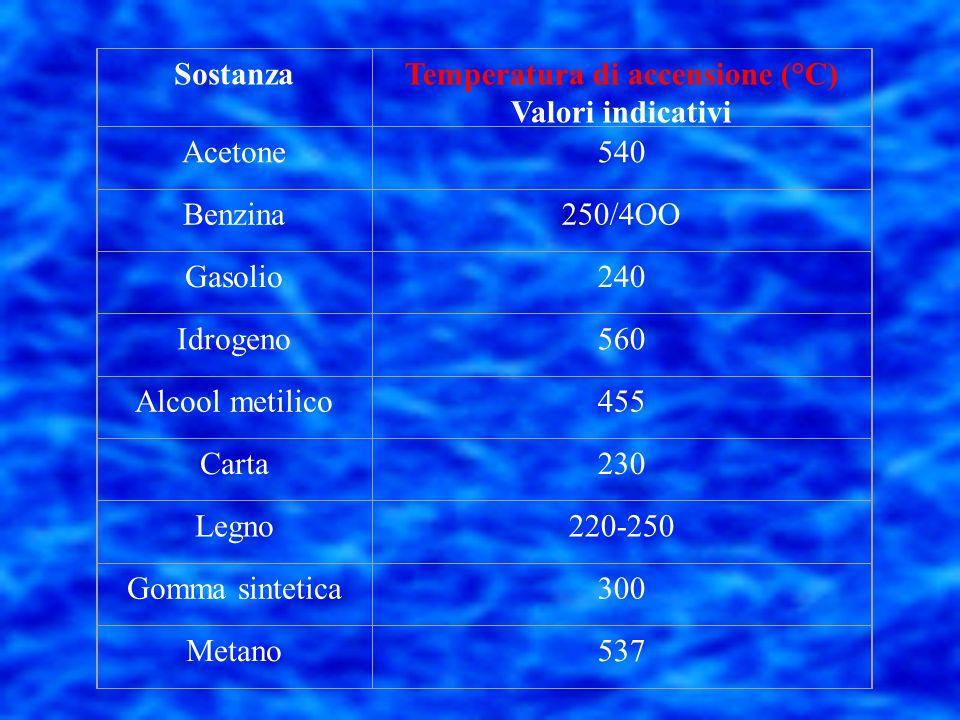 Temperatura di accensione (o autoaccensione) La temperatura di accensione rappresenta la temperatura minima alla quale un combustibile in presenza di