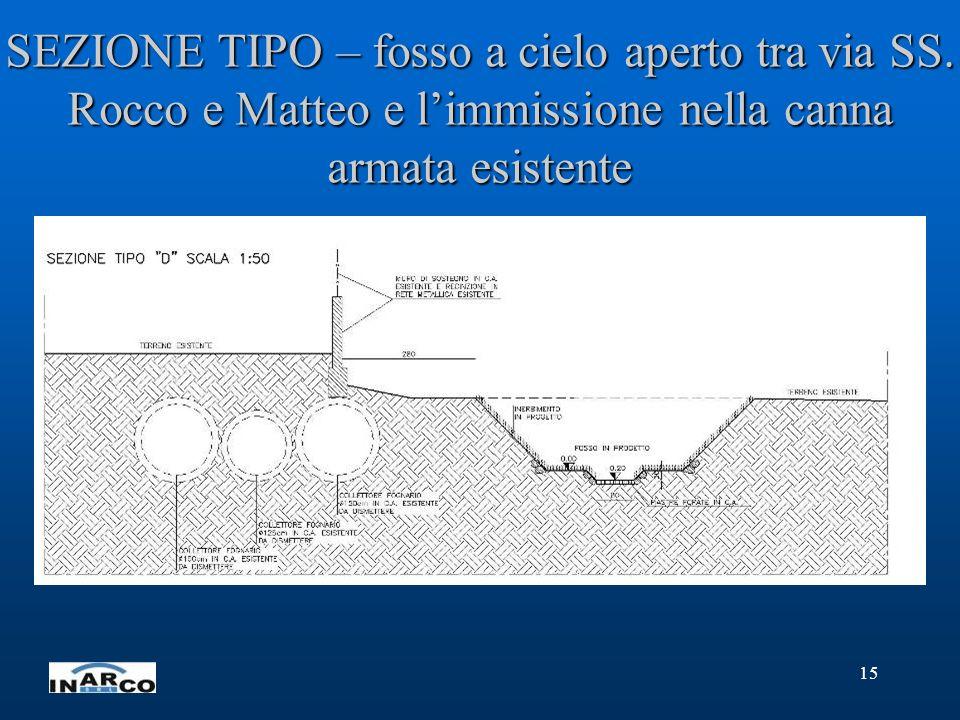 15 SEZIONE TIPO – fosso a cielo aperto tra via SS. Rocco e Matteo e limmissione nella canna armata esistente