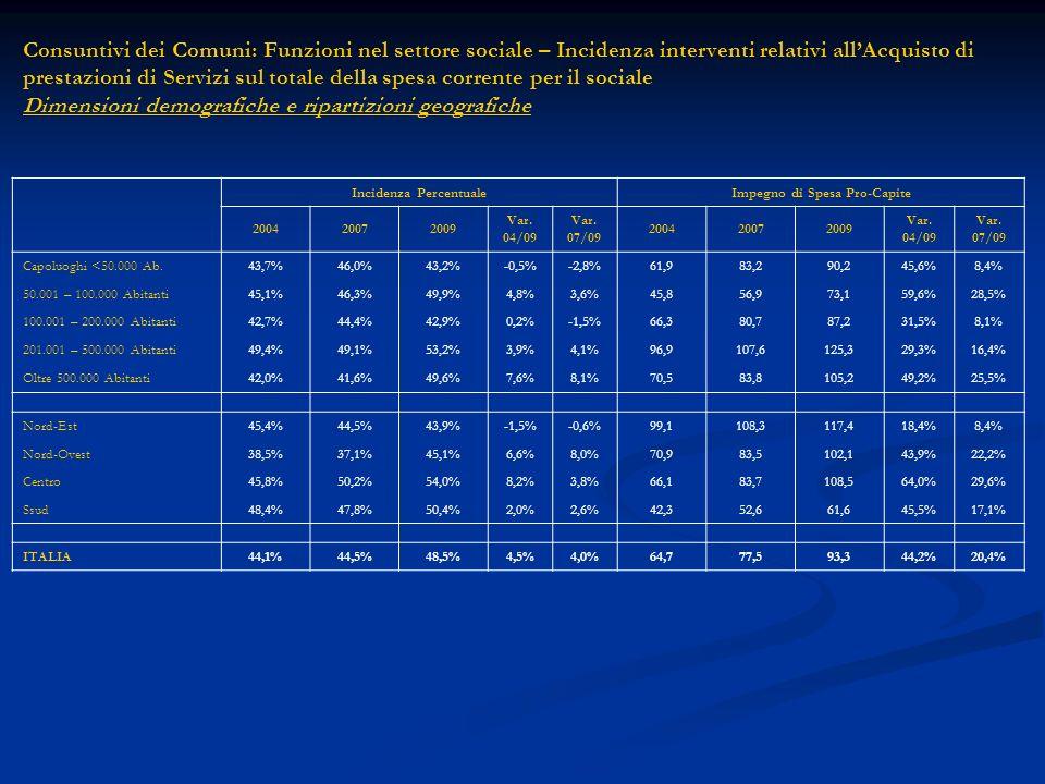Consuntivi dei Comuni: Funzioni nel settore sociale – Incidenza interventi relativi allAcquisto di prestazioni di Servizi sul totale della spesa corrente per il sociale Dimensioni demografiche e ripartizioni geografiche Incidenza PercentualeImpegno di Spesa Pro-Capite 200420072009 Var.
