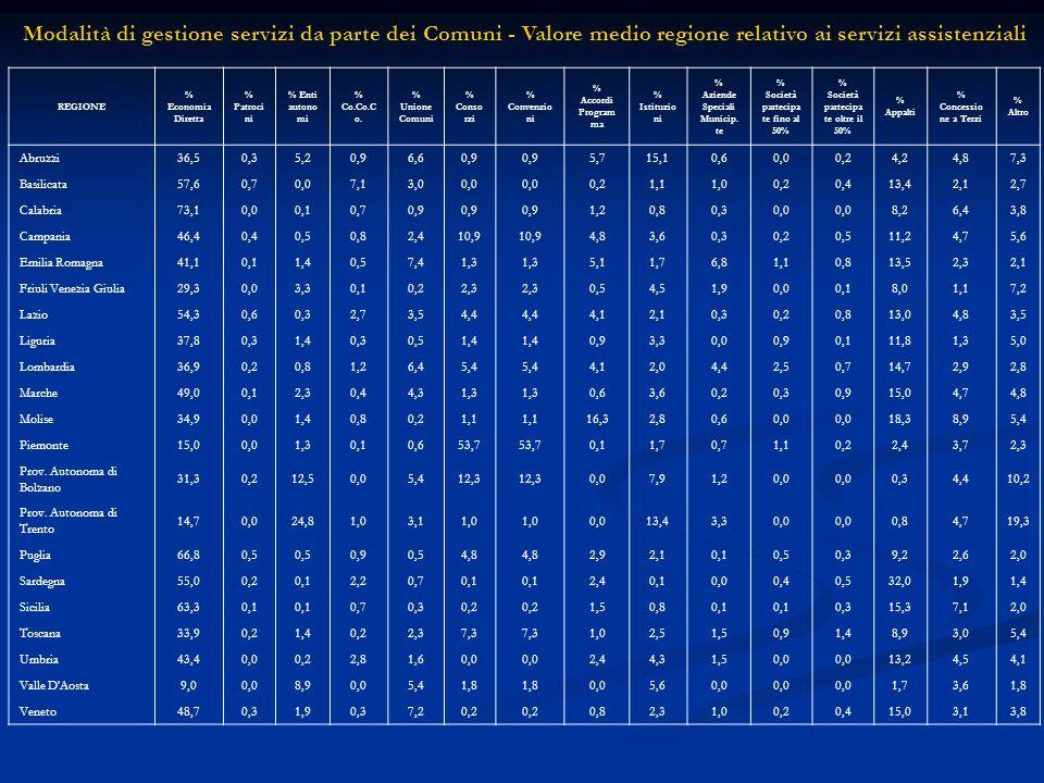 Modalità di gestione servizi da parte dei Comuni - Valore medio regione relativo ai servizi assistenziali REGIONE % Economia Diretta % Patroci ni % Enti autono mi % Co.Co.C o.