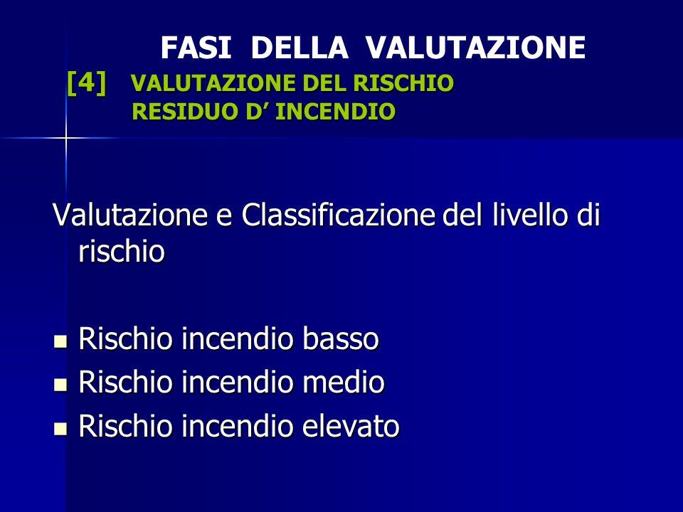 [4] VALUTAZIONE DEL RISCHIO RESIDUO D INCENDIO FASI DELLA VALUTAZIONE [4] VALUTAZIONE DEL RISCHIO RESIDUO D INCENDIO Valutazione e Classificazione del