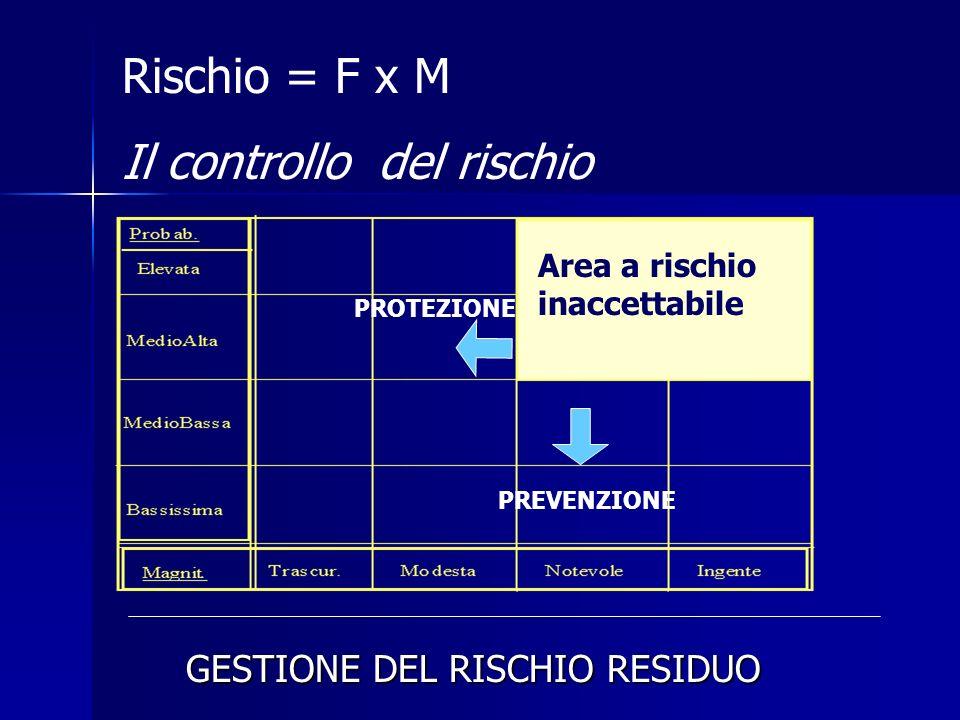 Rischio = F x M Il controllo del rischio PROTEZIONE PREVENZIONE Area a rischio inaccettabile GESTIONE DEL RISCHIO RESIDUO