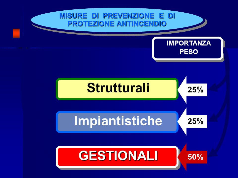 MISURE DI PREVENZIONE E DI PROTEZIONE ANTINCENDIO Strutturali Impiantistiche GESTIONALIGESTIONALI IMPORTANZA PESO IMPORTANZA PESO 25% 50%