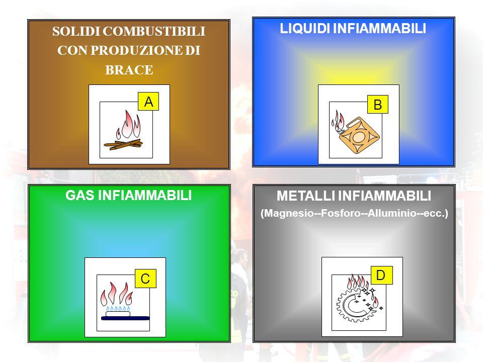 SOLIDI COMBUSTIBILI CON PRODUZIONE DI BRACE LIQUIDI INFIAMMABILI GAS INFIAMMABILI METALLI INFIAMMABILI (Magnesio--Fosforo--Alluminio--ecc.) C D A B