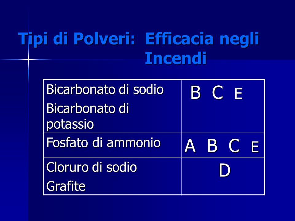 Tipi di Polveri: Efficacia negli Incendi Bicarbonato di sodio Bicarbonato di potassio B C E B C E Fosfato di ammonio A B C E Cloruro di sodio Grafite