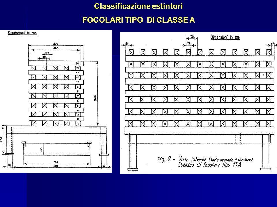 Classificazione estintori FOCOLARI TIPO DI CLASSE A