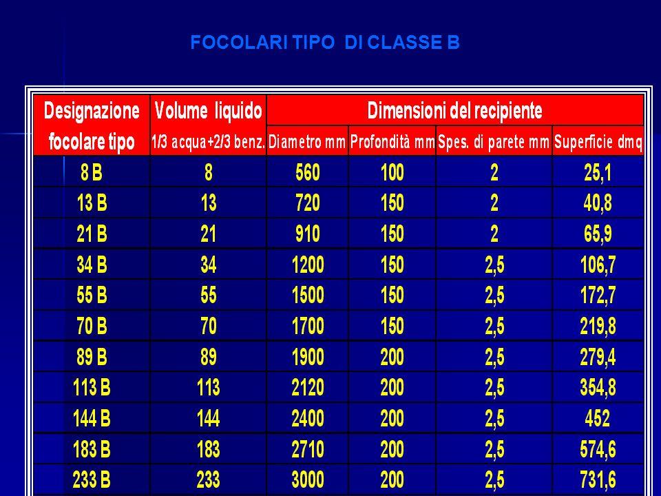 FOCOLARI TIPO DI CLASSE B