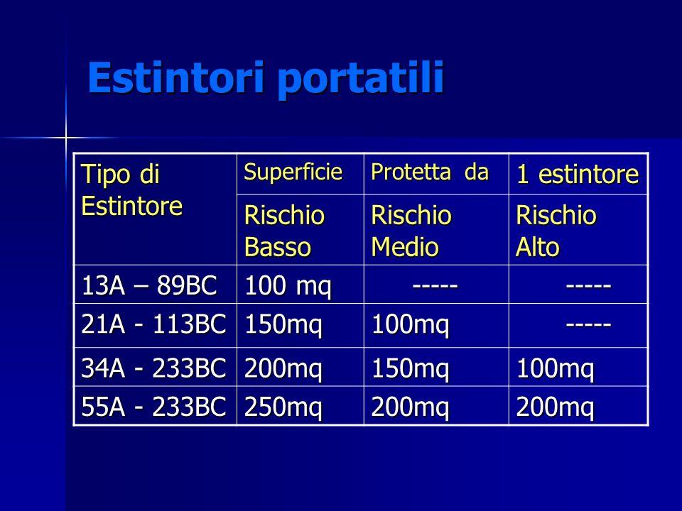 Estintori portatili Tipo di Estintore Superficie Protetta da 1 estintore Rischio Basso Rischio Medio Rischio Alto 13A – 89BC 100 mq ----- ----- 21A -