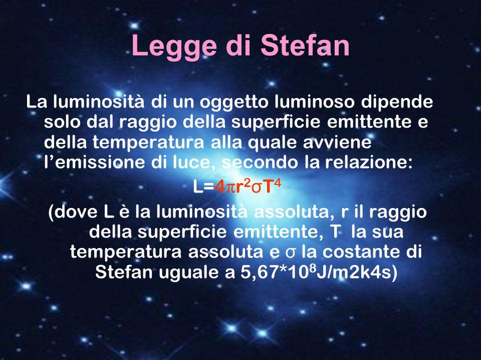 Legge di Stefan La luminosità di un oggetto luminoso dipende solo dal raggio della superficie emittente e della temperatura alla quale avviene lemissi
