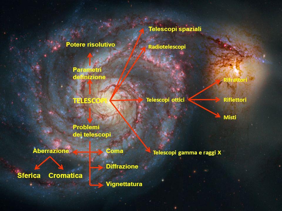 TELESCOPI Telescopi ottici Radiotelescopi Telescopi gamma e raggi X Rifrattori Riflettori Misti Parametri definizione Potere risolutivo Problemi dei t