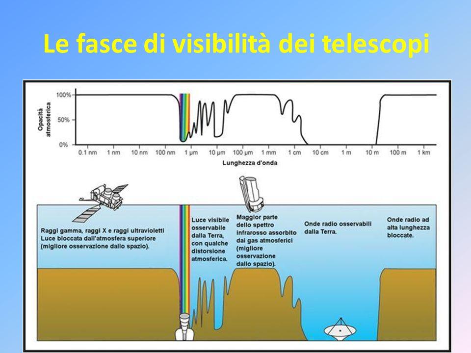 Parametri di definizione I principali parametri che permettono di definire il potere di ingrandimento e la sensibilità di un telescopio sono la distanza focale, lapertura e il rapporto di apertura.