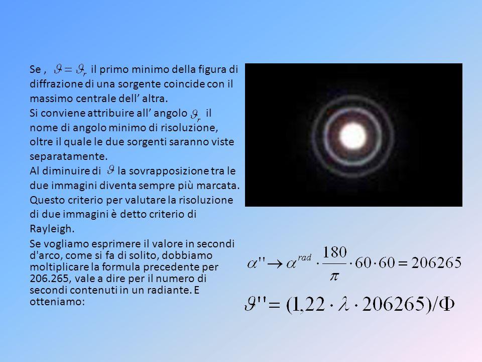 Se, il primo minimo della figura di diffrazione di una sorgente coincide con il massimo centrale dell altra. Si conviene attribuire all angolo il nome