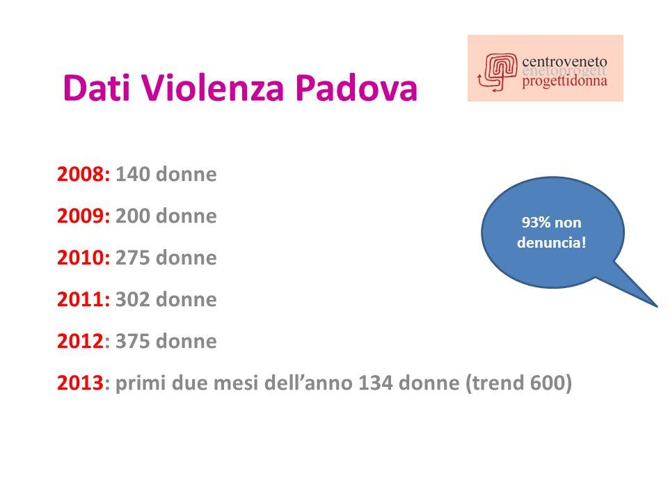 Dati Violenza Padova 2008: 140 donne 2009: 200 donne 2010: 275 donne 2011: 302 donne 2012: 375 donne 2013: primi due mesi dellanno 134 donne (trend 60