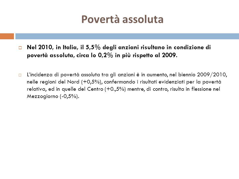 Povertà assoluta Nel 2010, in Italia, il 5,5% degli anziani risultano in condizione di povertà assoluta, circa lo 0,2% in più rispetto al 2009. Lincid