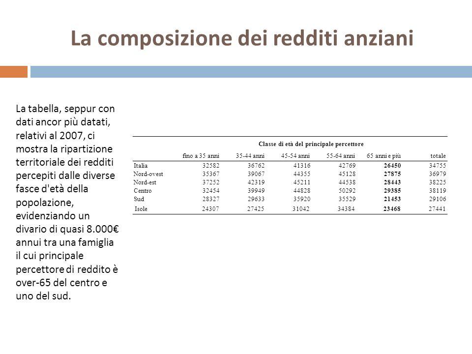 La tabella, seppur con dati ancor più datati, relativi al 2007, ci mostra la ripartizione territoriale dei redditi percepiti dalle diverse fasce d'età