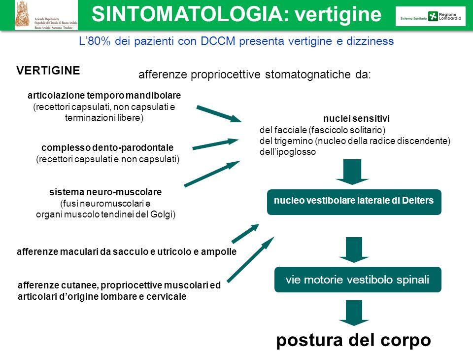 SINTOMATOLOGIA: vertigine VERTIGINE afferenze propriocettive stomatognatiche da: articolazione temporo mandibolare (recettori capsulati, non capsulati