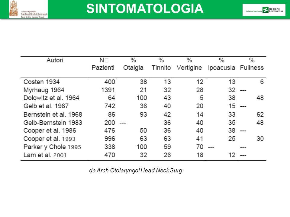 SINTOMATOLOGIA da Arch Otolaryngol Head Neck Surg.