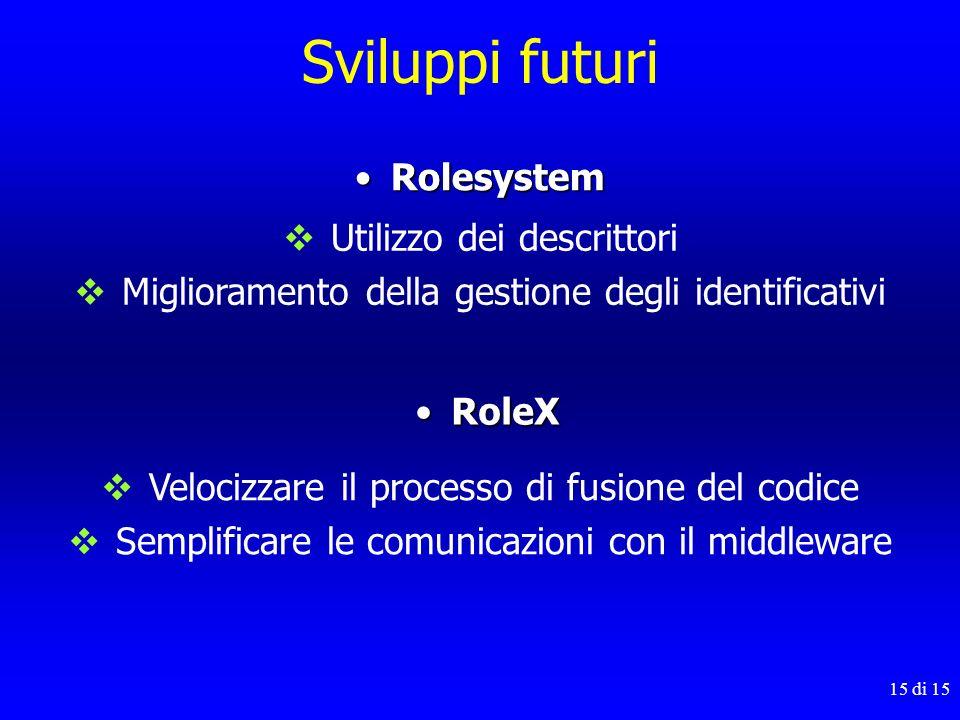15 di 15 Sviluppi futuri RolesystemRolesystem Utilizzo dei descrittori Miglioramento della gestione degli identificativi RoleXRoleX Velocizzare il pro
