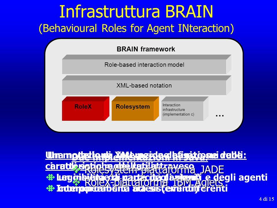 4 di 15 Infrastruttura BRAIN (Behavioural Roles for Agent INteraction) Un modello di interazione basato sui ruoli: i ruoli sono modellati attraveso un