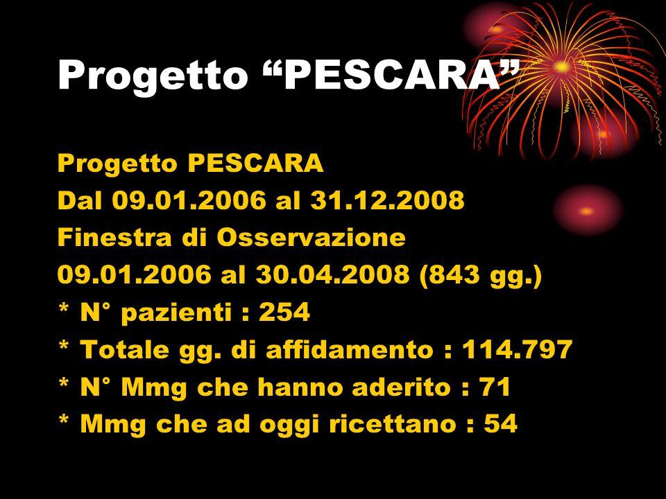 Progetto PESCARA Dal 09.01.2006 al 31.12.2008 Finestra di Osservazione 09.01.2006 al 30.04.2008 (843 gg.) * N° pazienti : 254 * Totale gg.