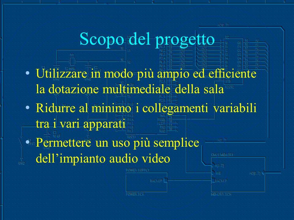 Scopo del progetto Utilizzare in modo più ampio ed efficiente la dotazione multimediale della sala Ridurre al minimo i collegamenti variabili tra i vari apparati Permettere un uso più semplice dellimpianto audio video