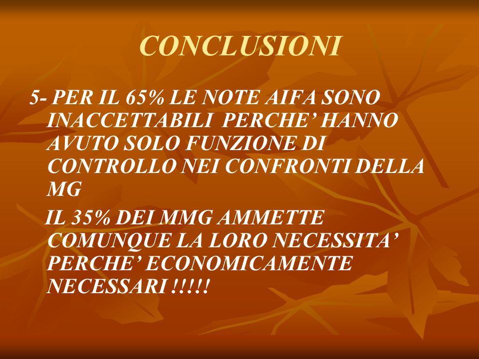 CONCLUSIONI 5- PER IL 65% LE NOTE AIFA SONO INACCETTABILI PERCHE HANNO AVUTO SOLO FUNZIONE DI CONTROLLO NEI CONFRONTI DELLA MG IL 35% DEI MMG AMMETTE COMUNQUE LA LORO NECESSITA PERCHE ECONOMICAMENTE NECESSARI !!!!!