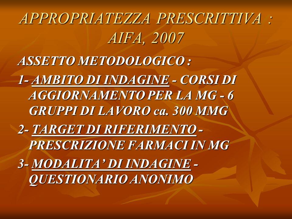 APPROPRIATEZZA PRESCRITTIVA : AIFA, 2007 ASSETTO METODOLOGICO : 1- AMBITO DI INDAGINE - CORSI DI AGGIORNAMENTO PER LA MG - 6 GRUPPI DI LAVORO ca.