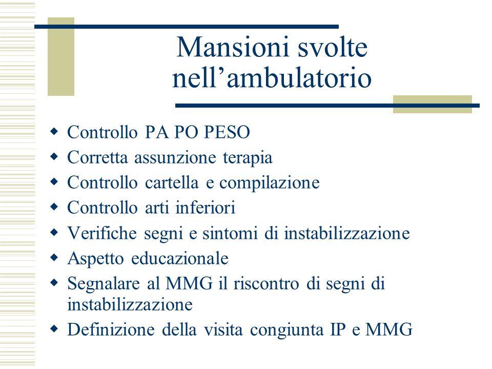 Mansioni svolte nellambulatorio Controllo PA PO PESO Corretta assunzione terapia Controllo cartella e compilazione Controllo arti inferiori Verifiche