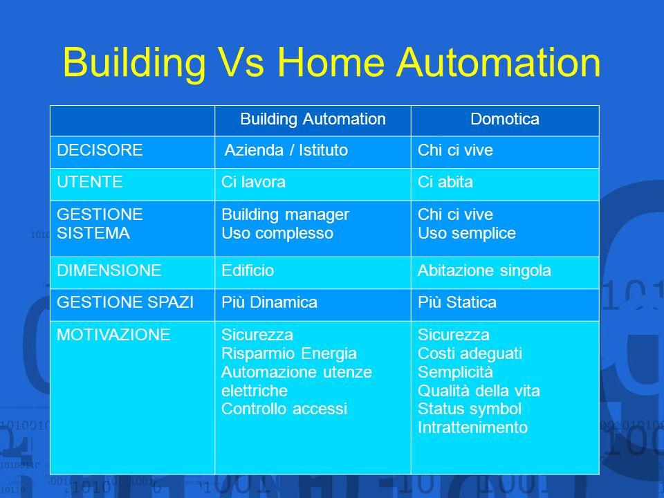 Building Vs Home Automation Building AutomationDomotica DECISORE Azienda / IstitutoChi ci vive UTENTECi lavoraCi abita GESTIONE SISTEMA Building manag