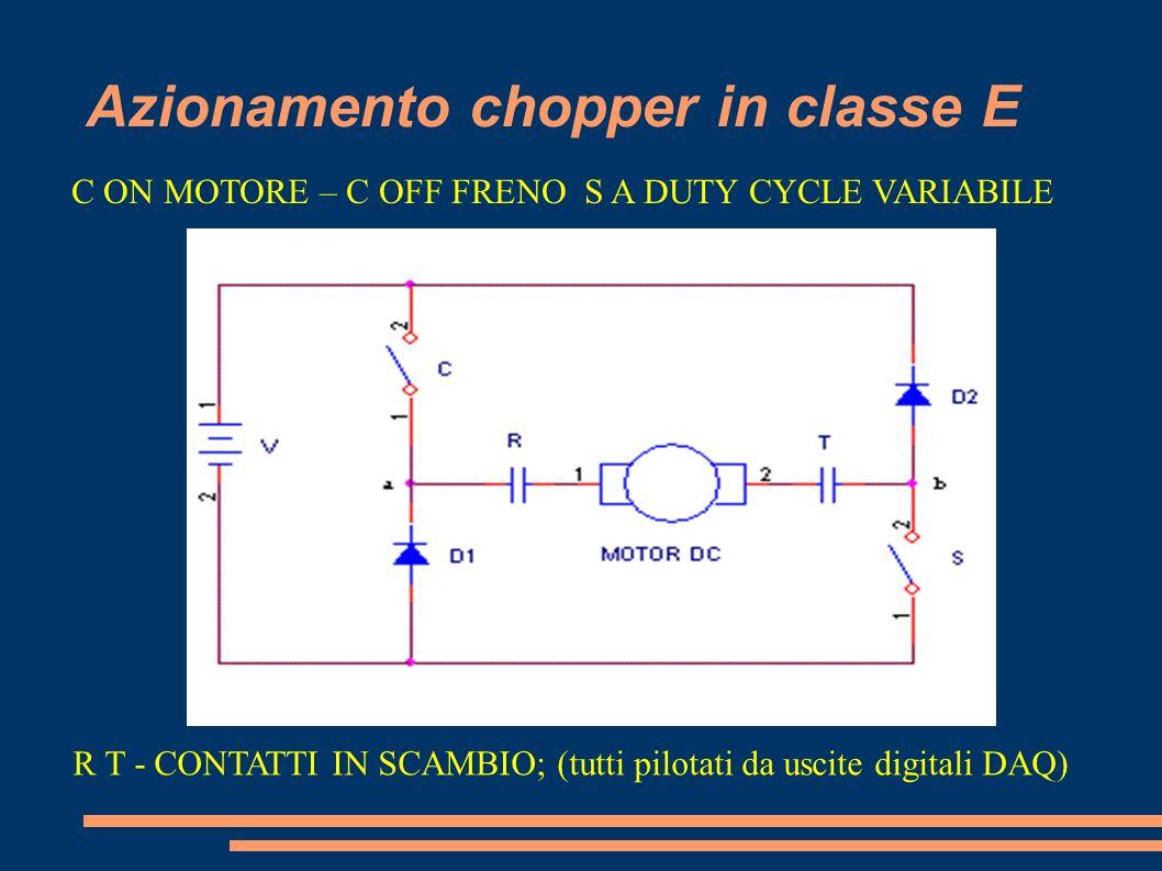 Azionamento chopper in classe E C ON MOTORE – C OFF FRENO S A DUTY CYCLE VARIABILE R T - CONTATTI IN SCAMBIO; (tutti pilotati da uscite digitali DAQ)