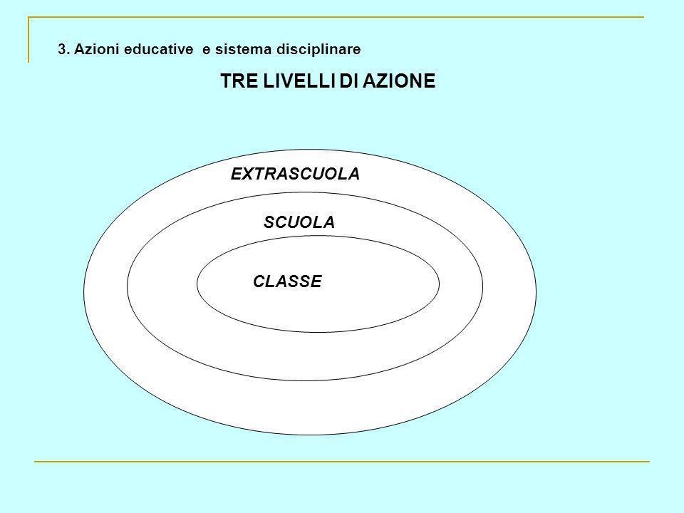 3. Azioni educative e sistema disciplinare TRE LIVELLI DI AZIONE CLASSE SCUOLA EXTRASCUOLA