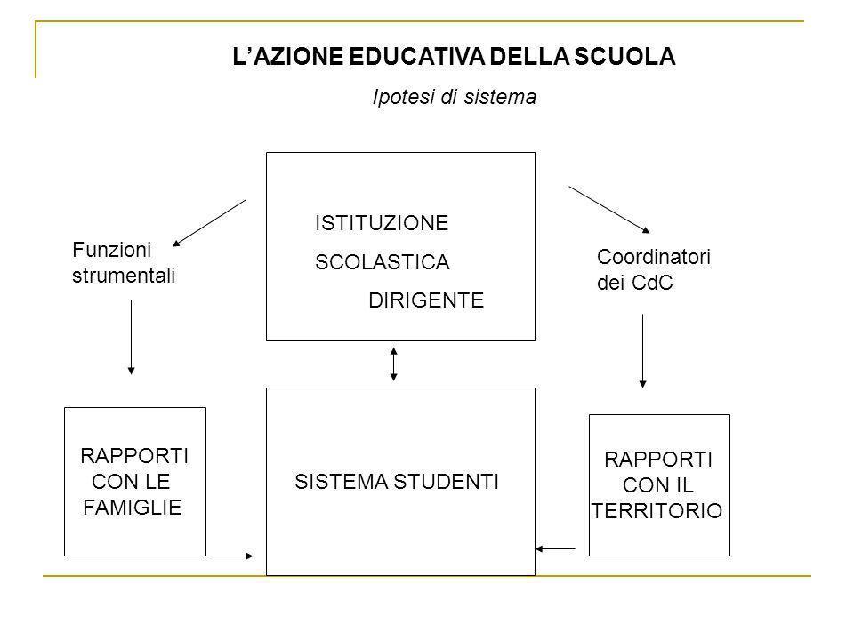 LAZIONE EDUCATIVA DELLA SCUOLA Ipotesi di sistema ISTITUZIONE SCOLASTICA DIRIGENTE SISTEMA STUDENTI RAPPORTI CON LE FAMIGLIE RAPPORTI CON IL TERRITORI