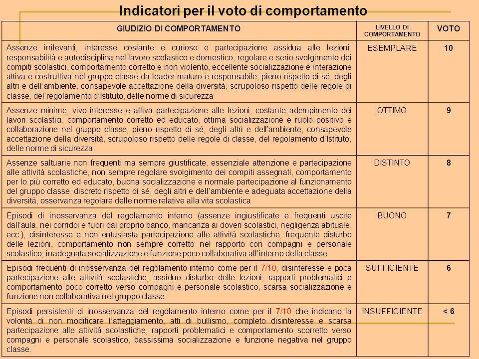 Indicatori per il voto di comportamento N.B. GIUDIZIO DI COMPORTAMENTO LIVELLO DI COMPORTAMENTO VOTO Assenze irrilevanti, interesse costante e curioso